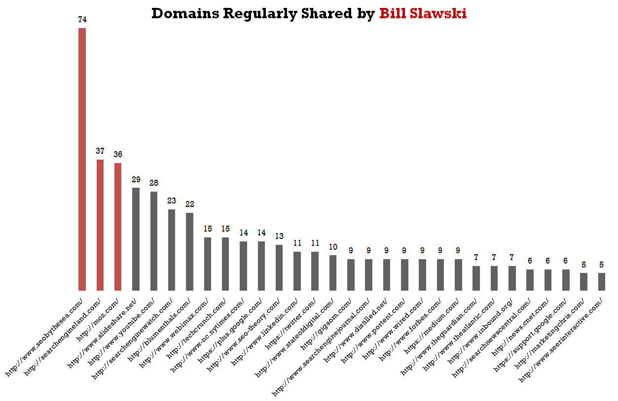 Domain frequency graph