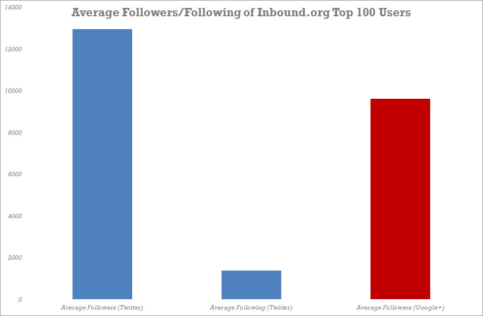 average followers chart