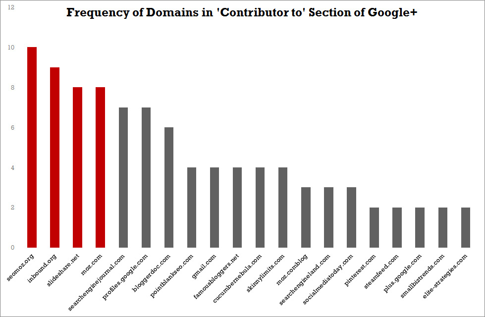 domain frequency
