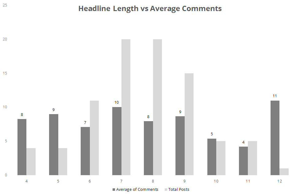 Headline Length vs Average Comments