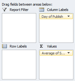 Pivot table fields