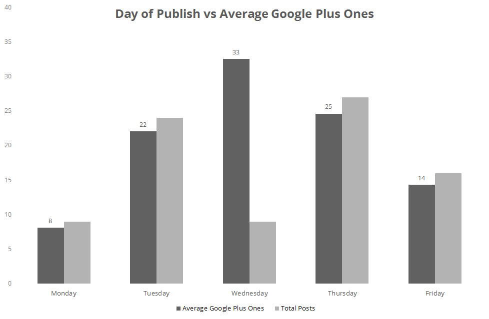 Day of publish vs Average Google +1s
