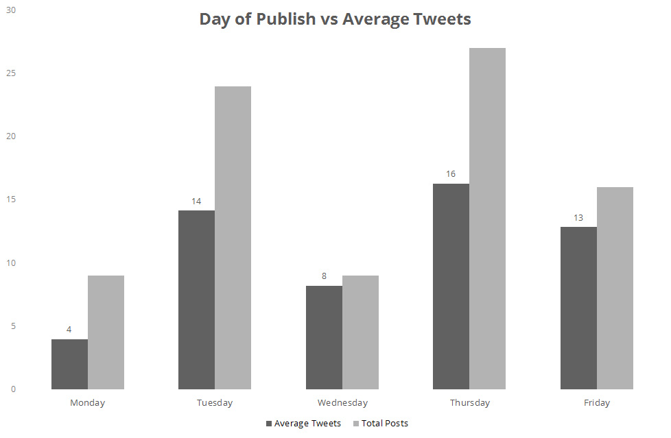 Day of publish vs Average Tweets