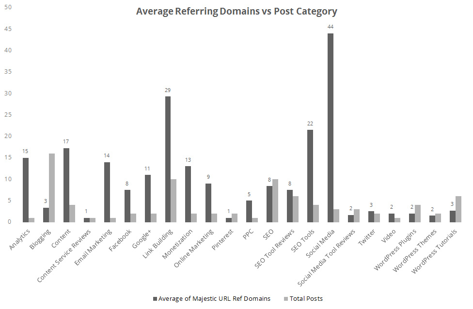 Average Referring Domains vs Post Category
