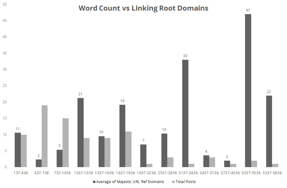 Word Counts vs Linking Root Domains