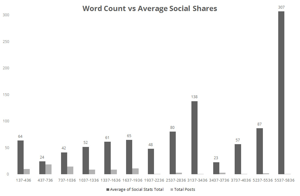 Word Counts vs Average Social Shares
