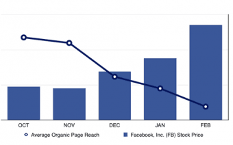 Facebook stock price vs organic reach