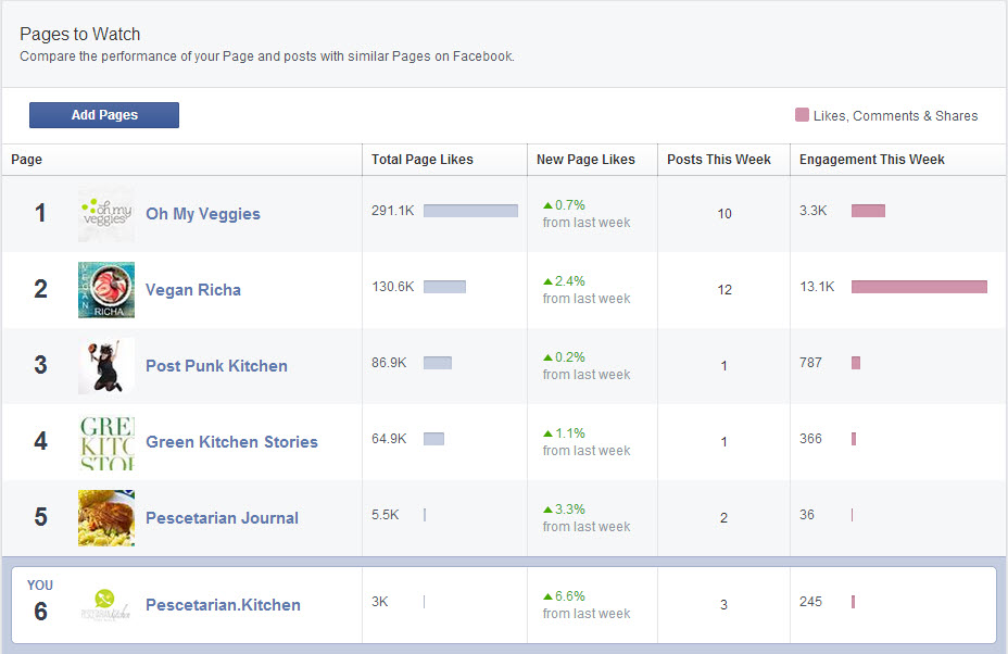 Pages to watch within Facebook