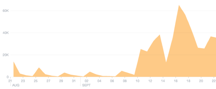 Facebook Ad Graph