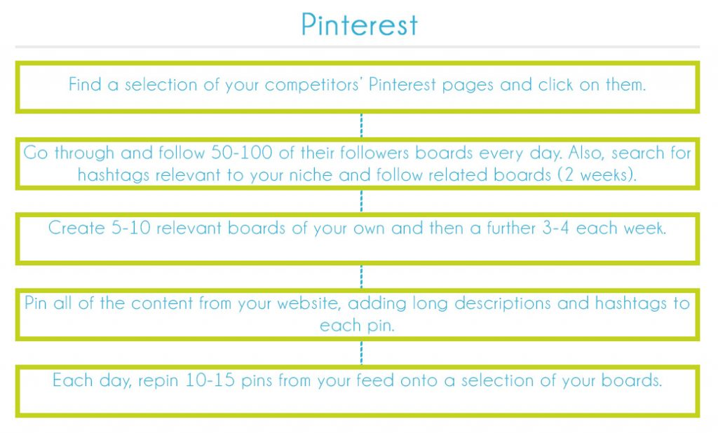 Pinterest Early Growth Process