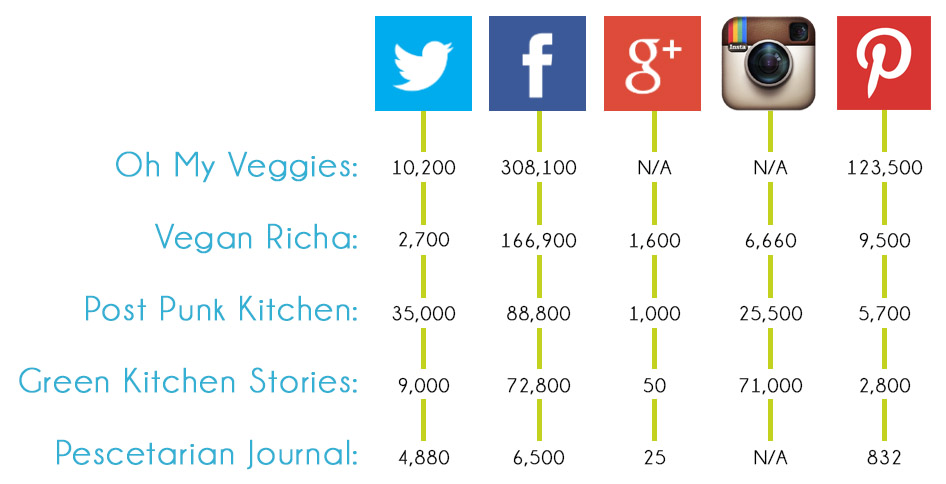 Competitive social media comparison