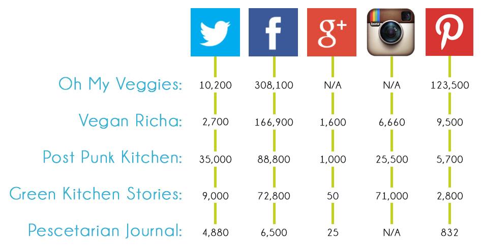 Competitive social media comparison