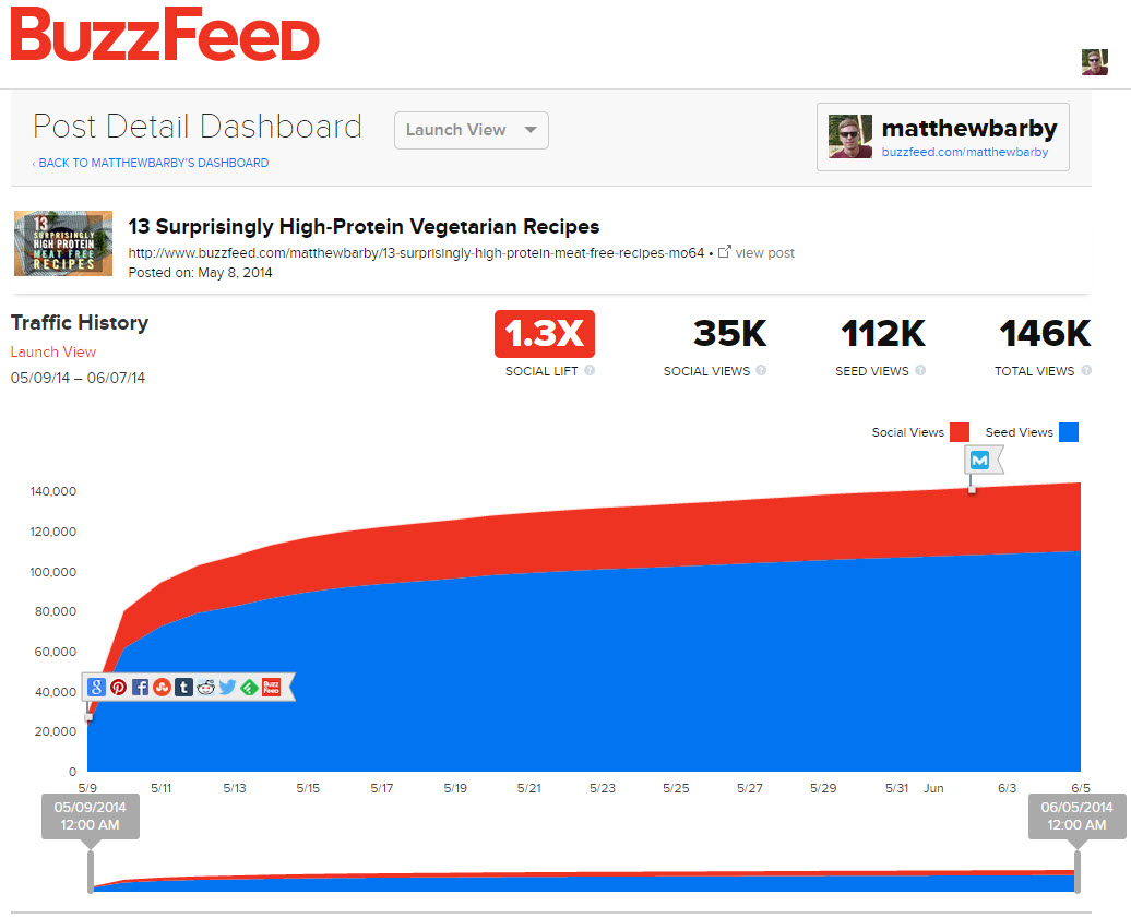 BuzzFeed Post Analytics