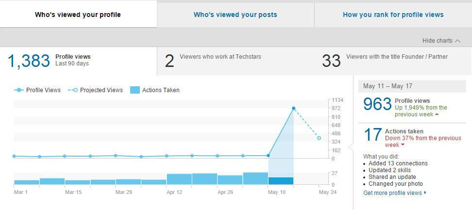 my LinkedIn stats