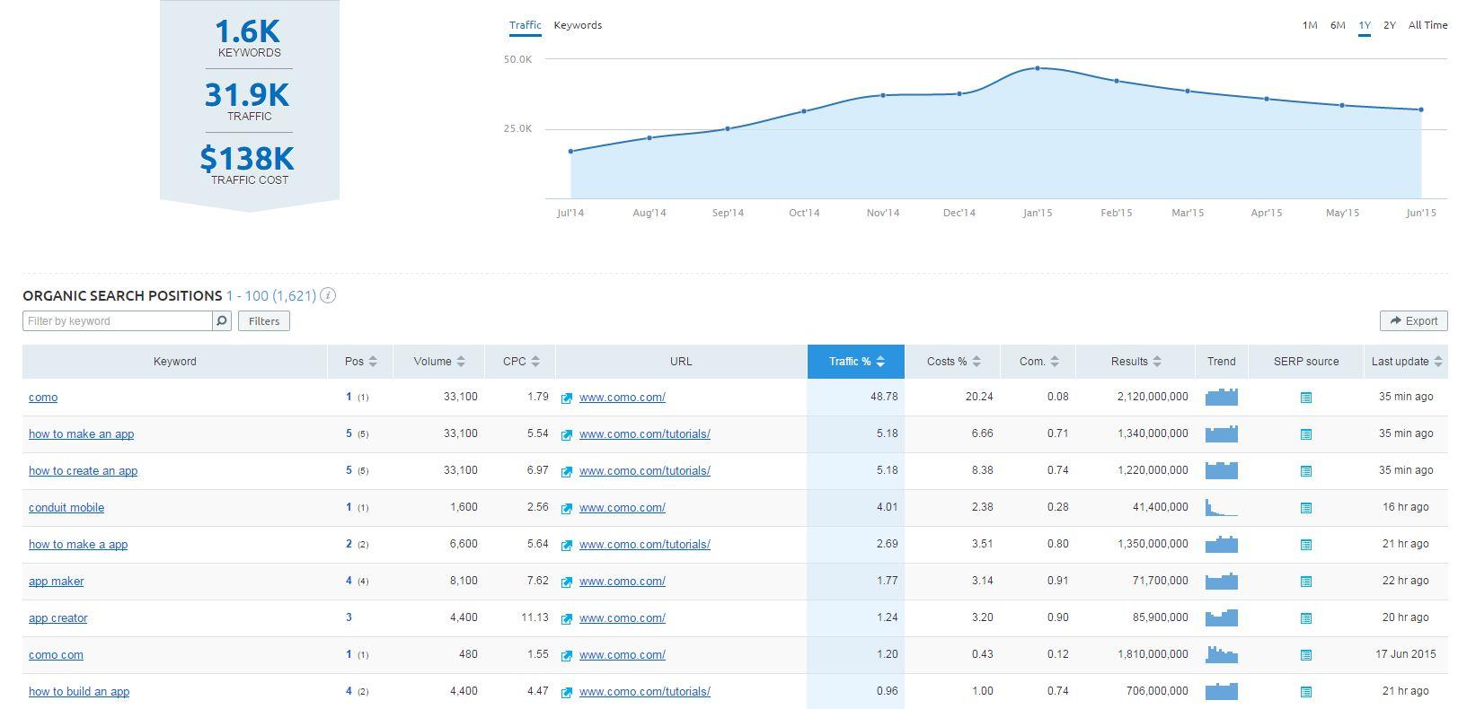Zero to one million an seo campaign blueprint semrush seo data malvernweather Images