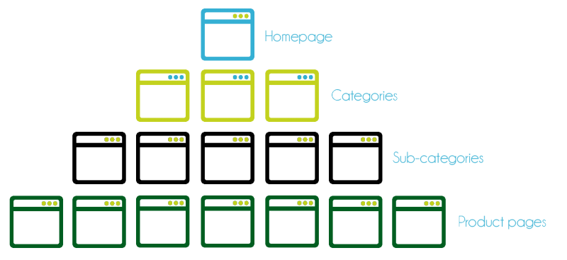 Basic architecture of an e-commerce website