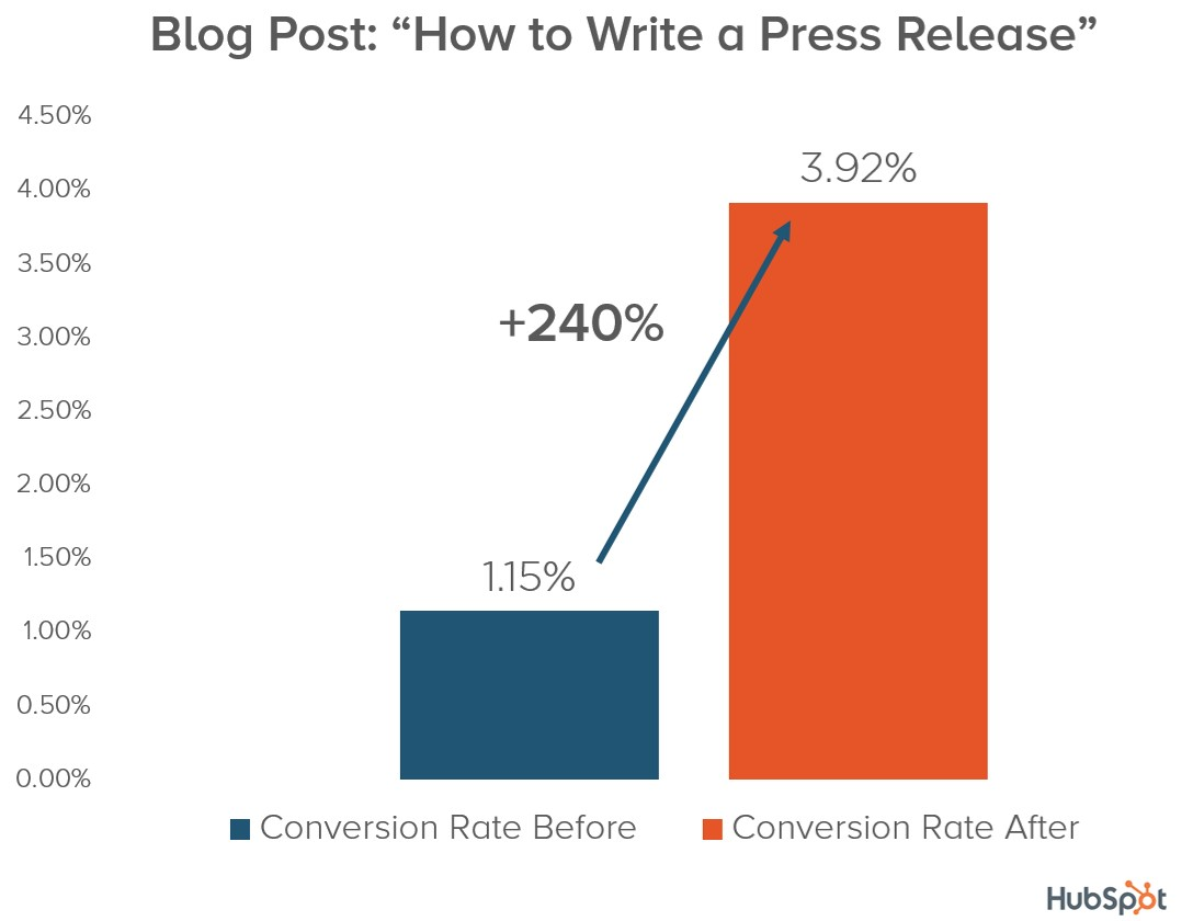 Press Release Template conversion rate increase