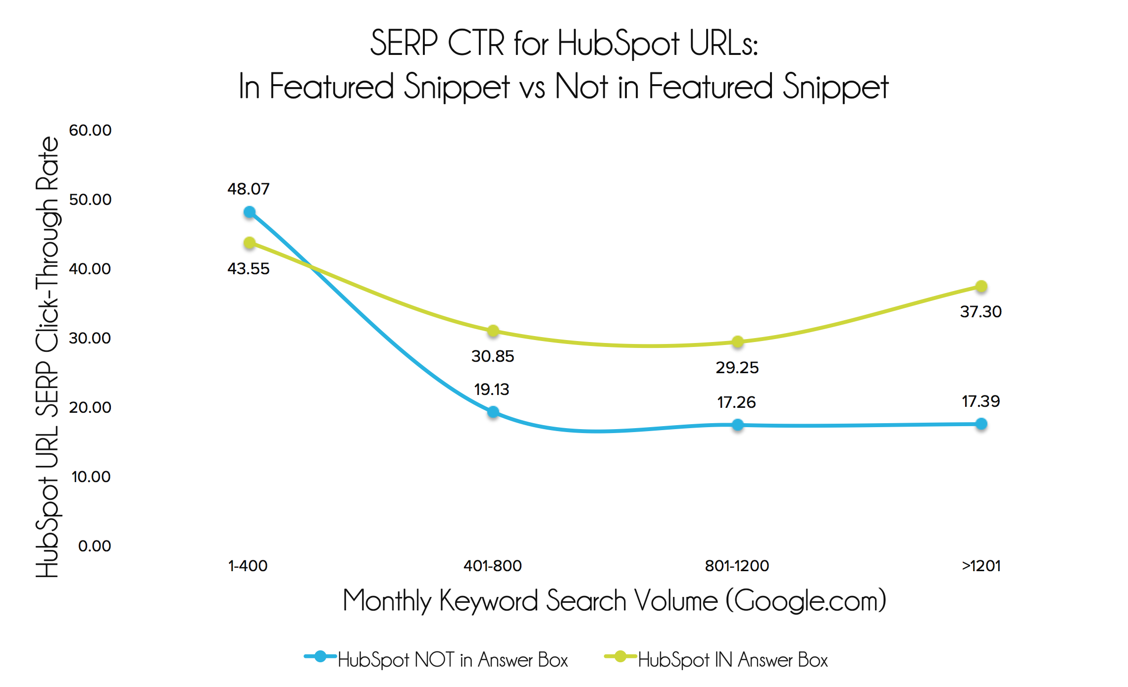 Featured Snippet CTR