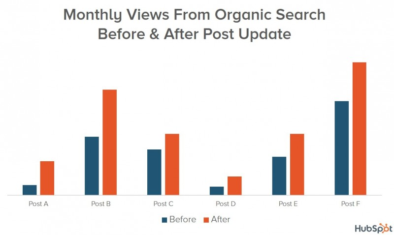 19 Actionable SEO Tips to Increase Organic Traffic