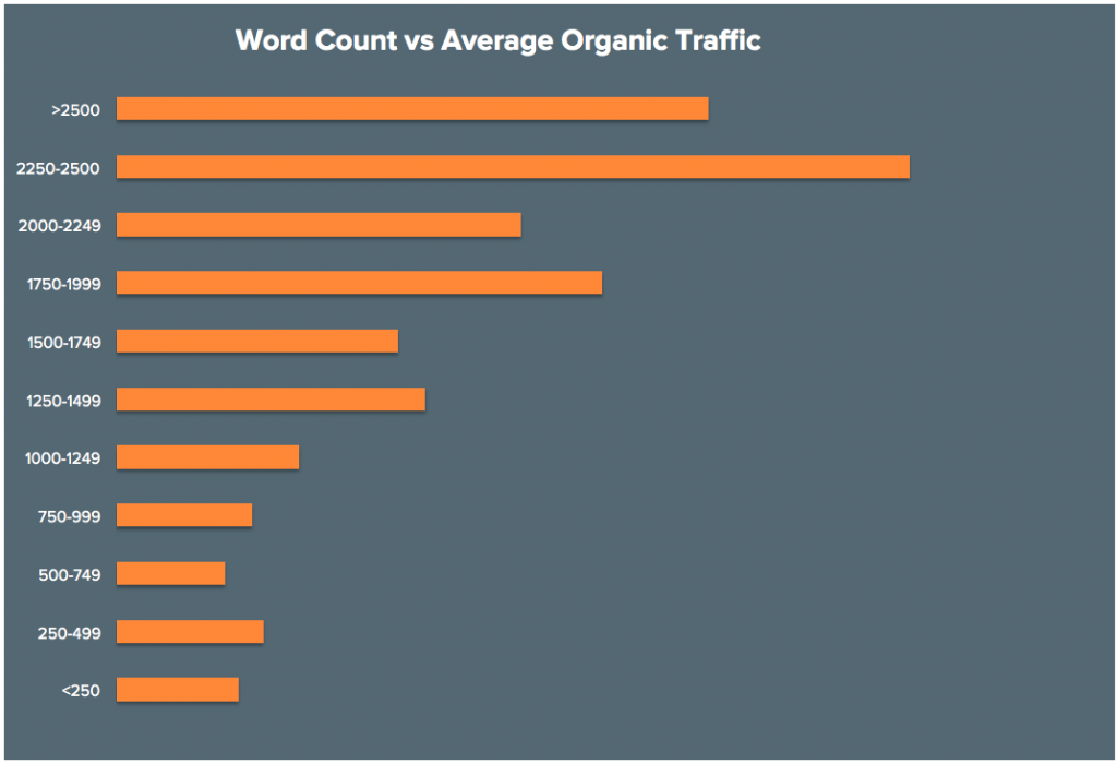 Word Count vs Average Organic Traffic