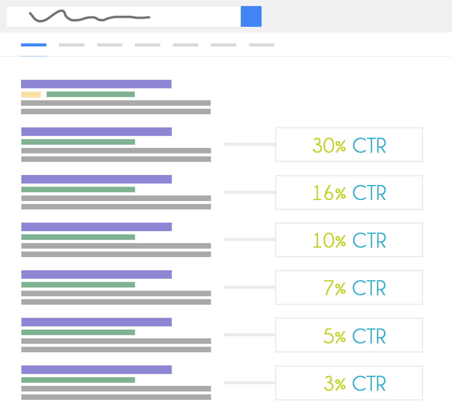 Organic Search SERP Click-Through Rate