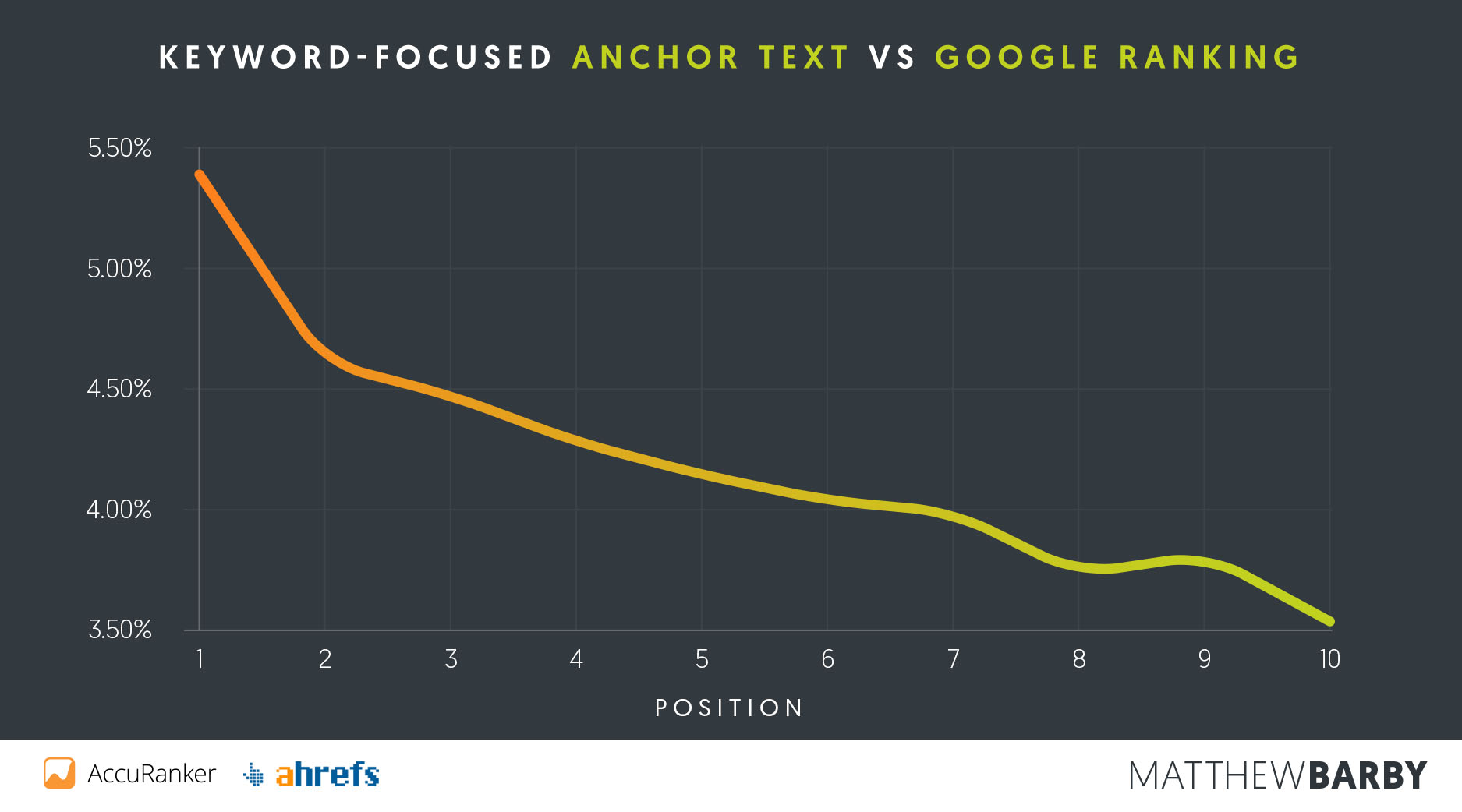 Keyword Anchor Text vs Google Position - Matthew Barby SEO Study