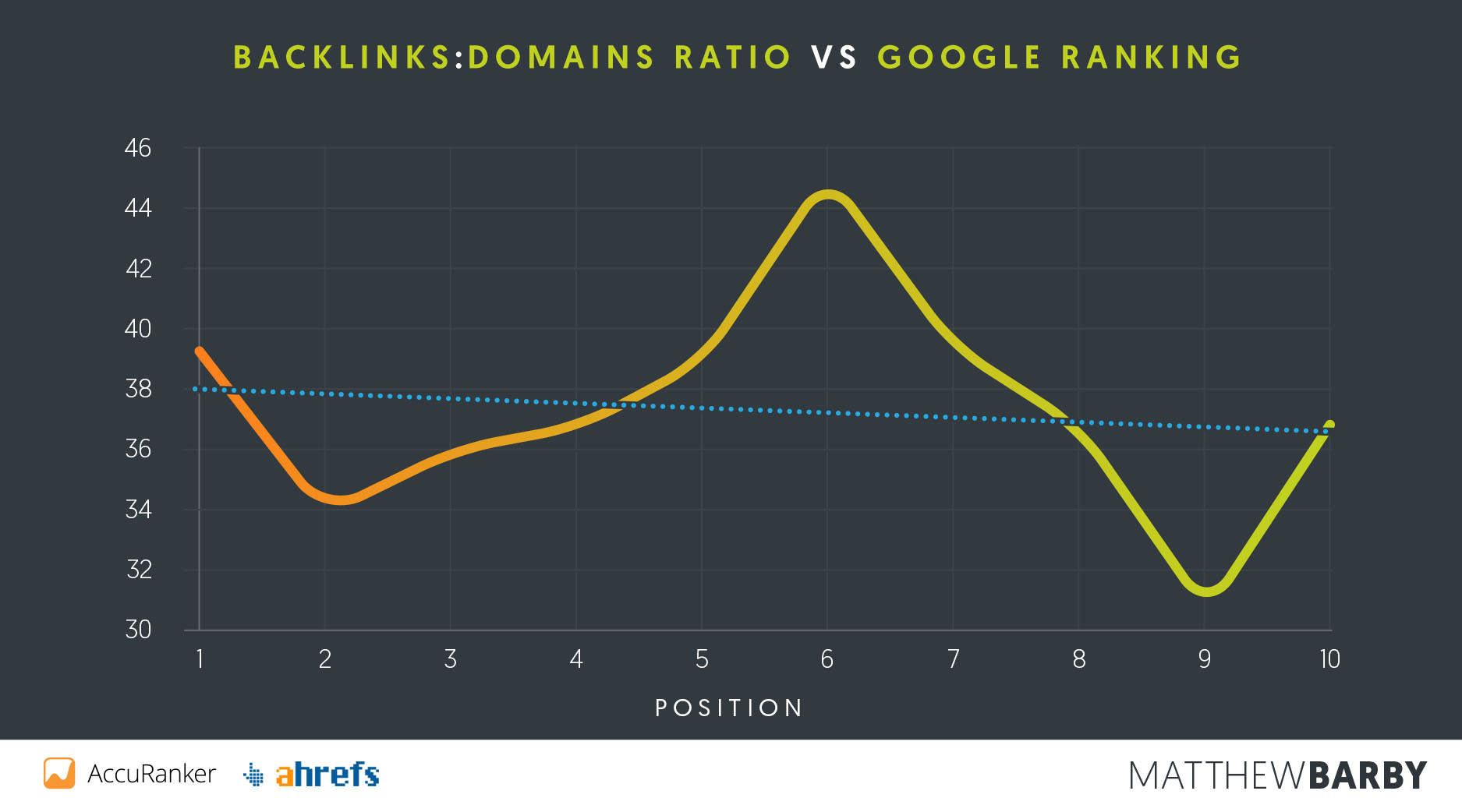 Backlinks-Domains vs Google Position - Matthew Barby SEO Study