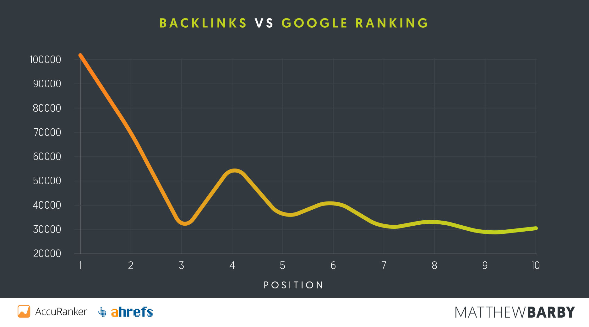 Backlinks vs Google Position - Matthew Barby SEO Study
