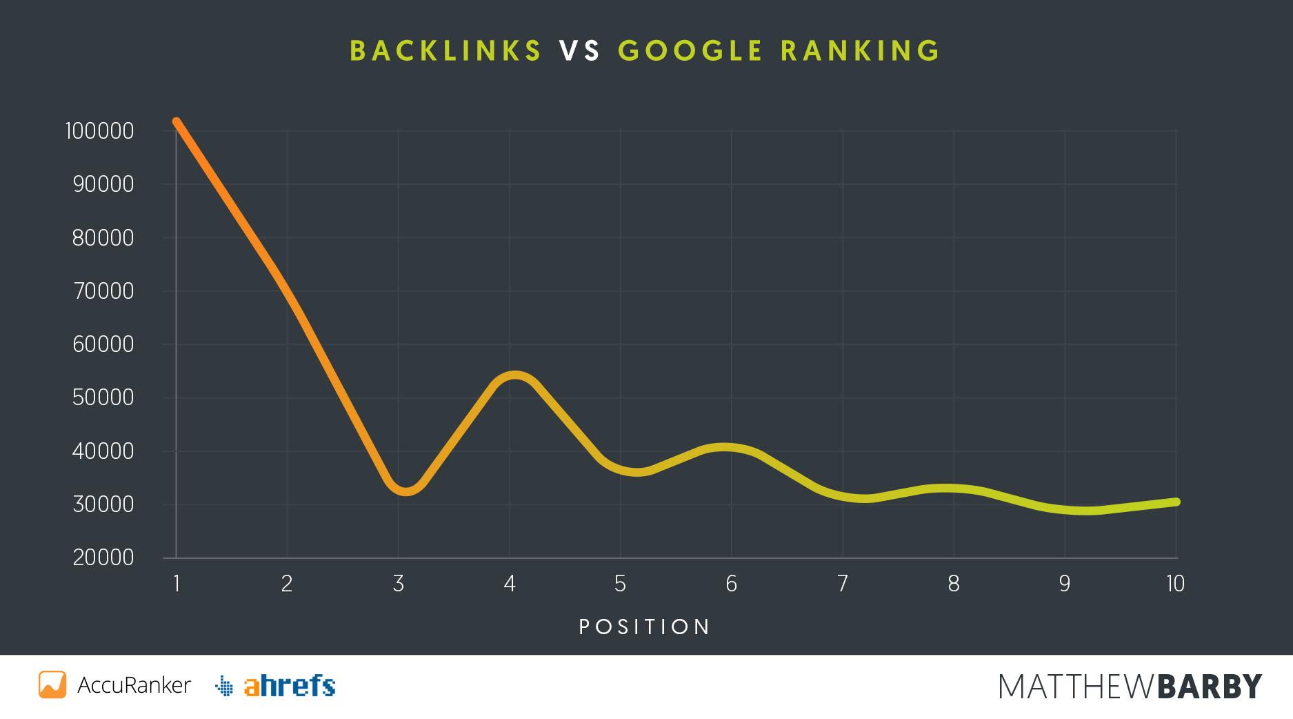 [Como Aparecer no Google – ESTUDO] 9 fatores que contribuem para o posicionamento de sites nos motores de busca