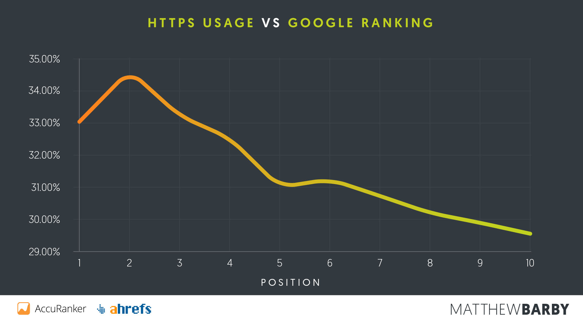 HTTPS Usage vs Google Position - Matthew Barby SEO Study