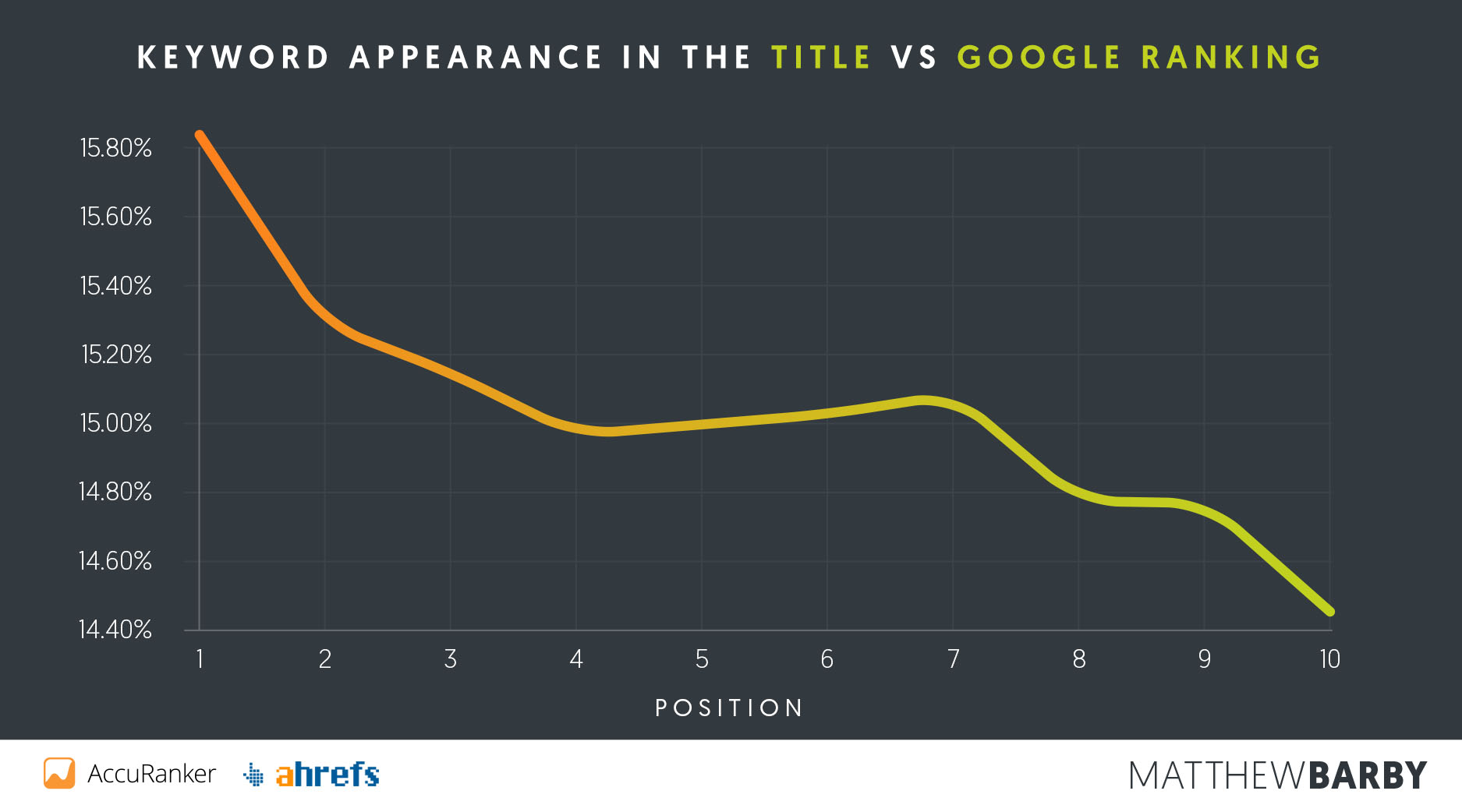 Keyword in Title vs Google Position - Matthew Barby SEO Study