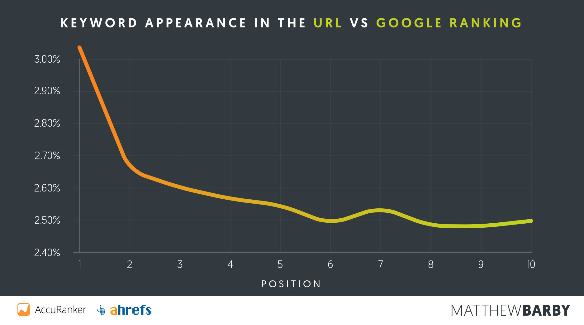 Keyword in URL vs Google Position - Matthew Barby SEO Study