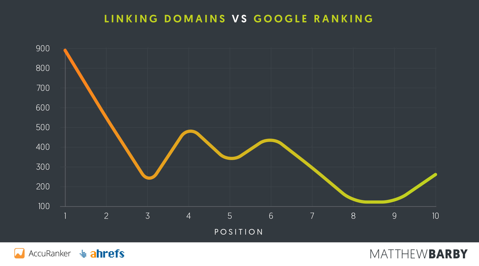 Linking Domains vs Google Position - Matthew Barby SEO Study