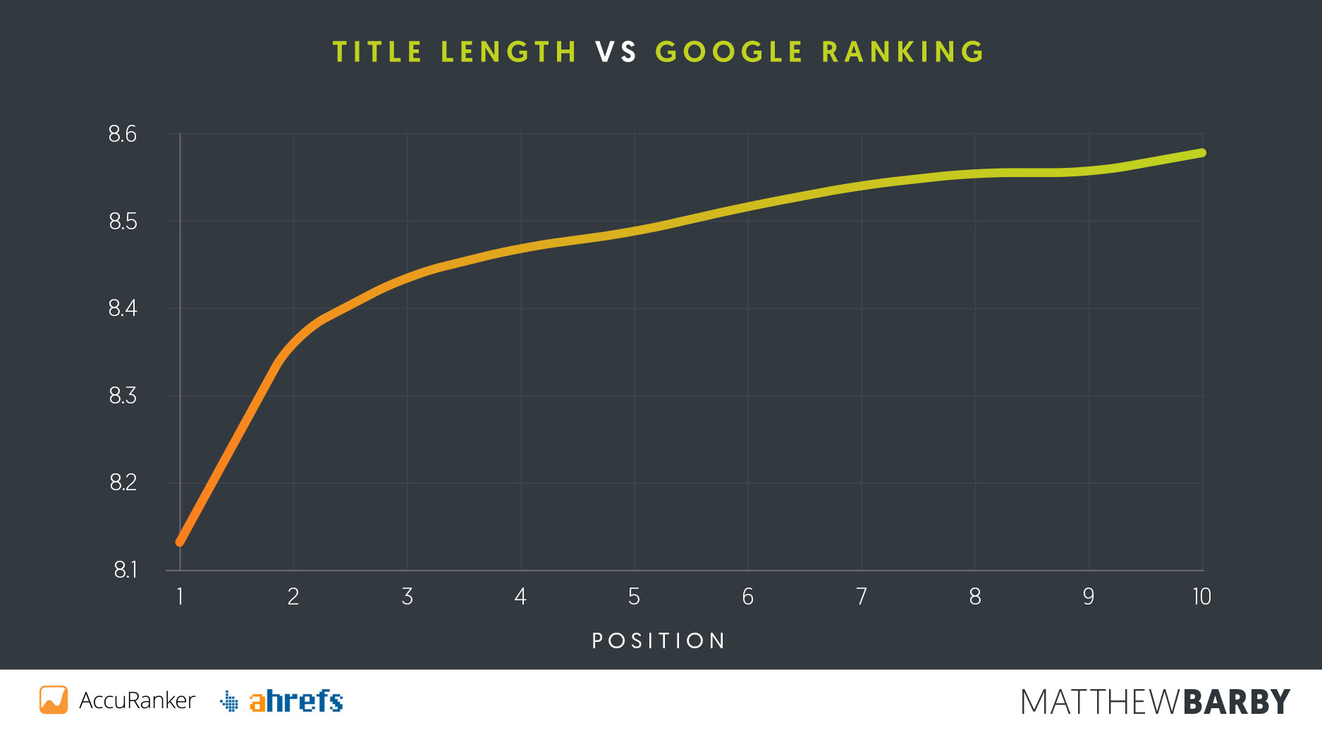 Page Title Length vs Google Position - Matthew Barby SEO Study