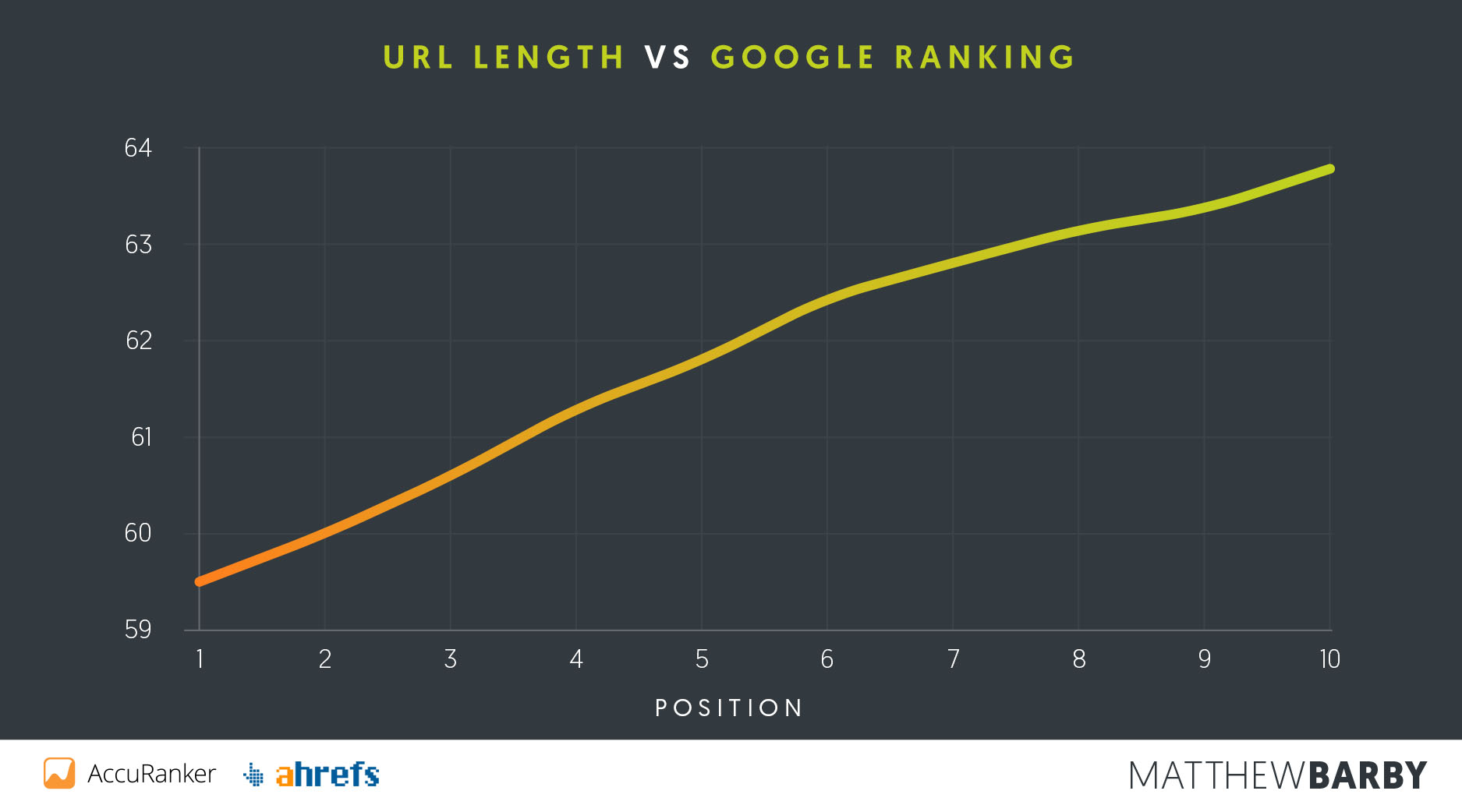 URL Length vs Google Position - Matthew Barby SEO Study