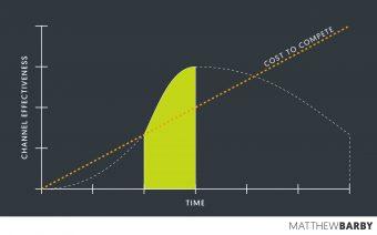 Marketing Channel Effectiveness vs Time