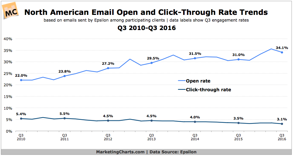 Email Click Rate Decline