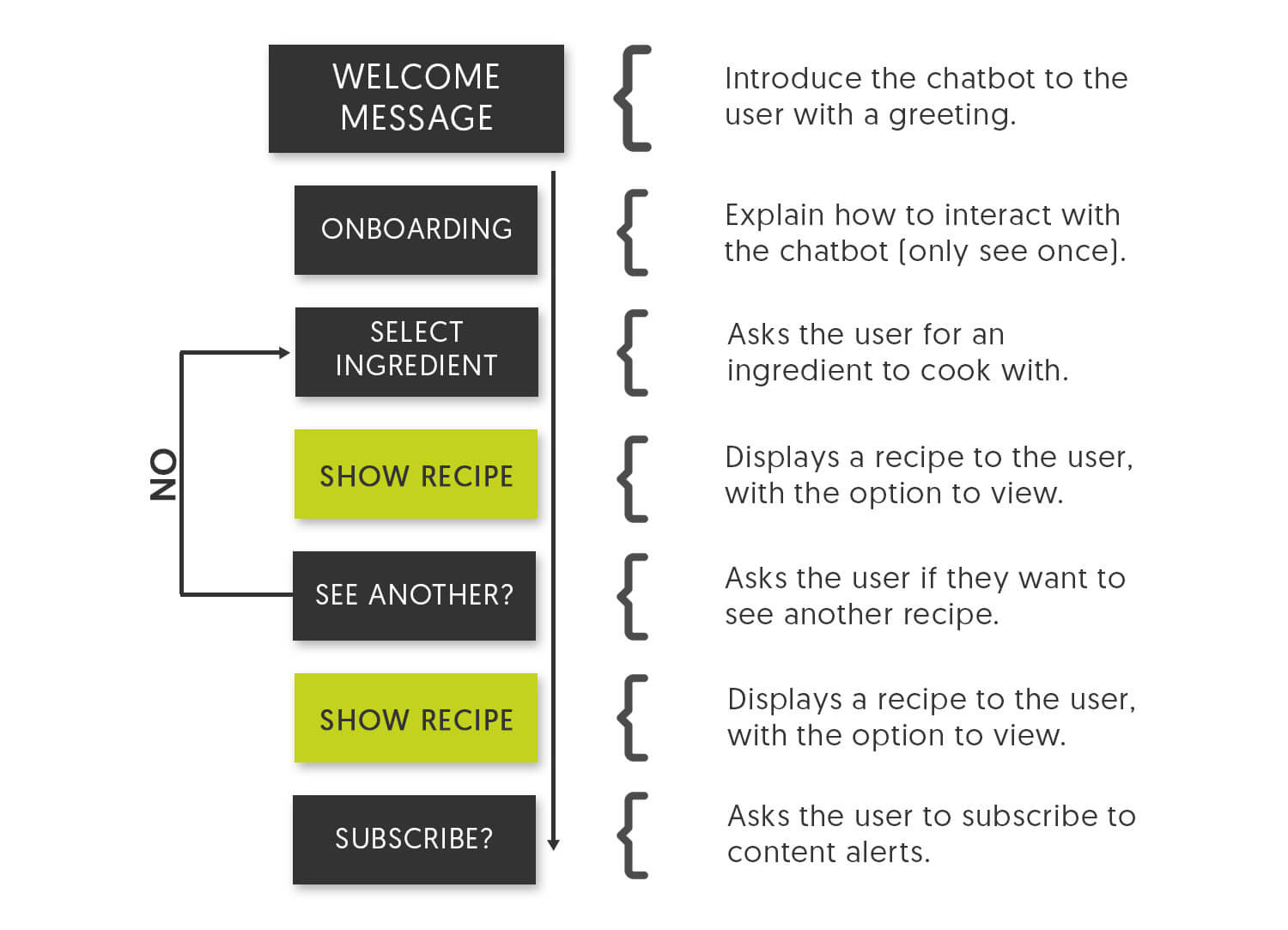 Recipe ChatBot Schematic
