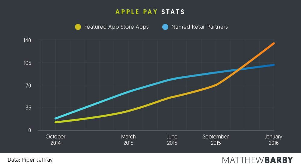 Apple Pay Stats - Matthew Barby
