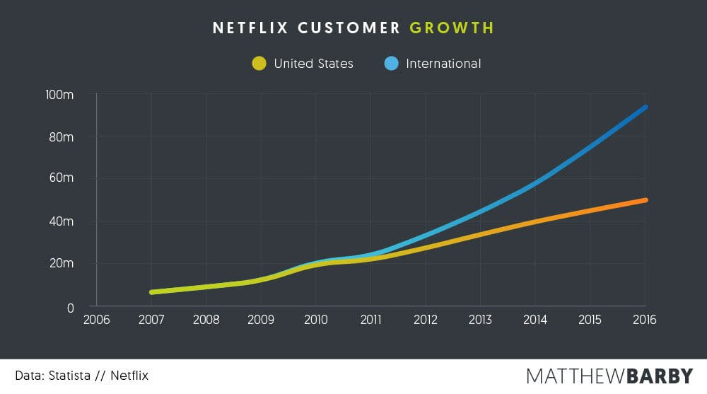 Customer Growth Netflix - Matthew Barby