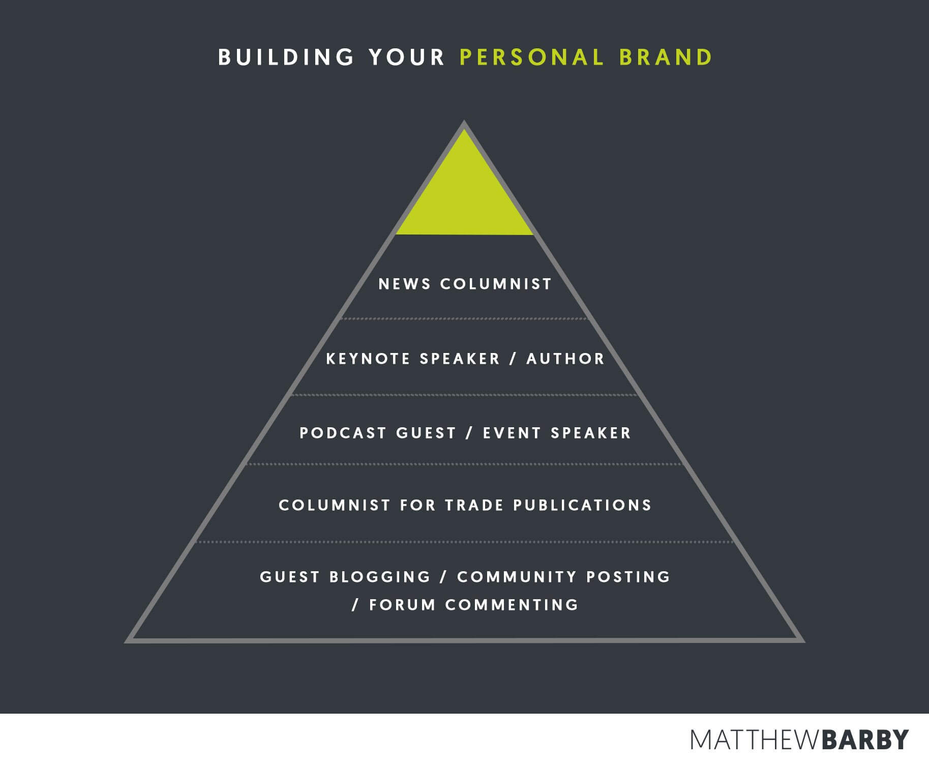 Pyramid of Influence - Matthew Barby