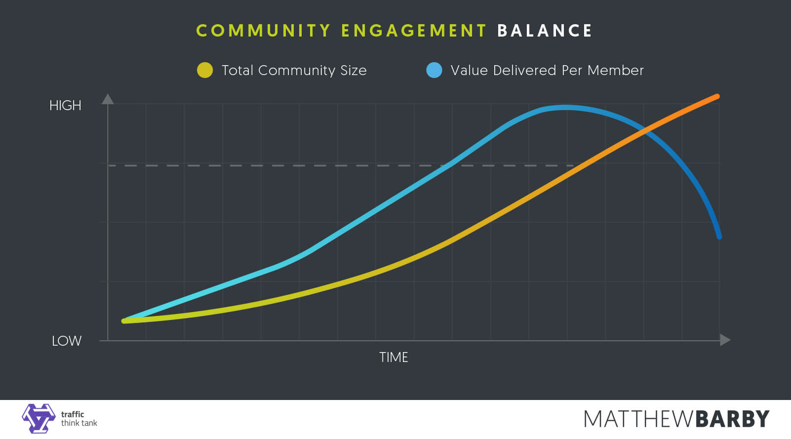 Community Engagement Balance Graph